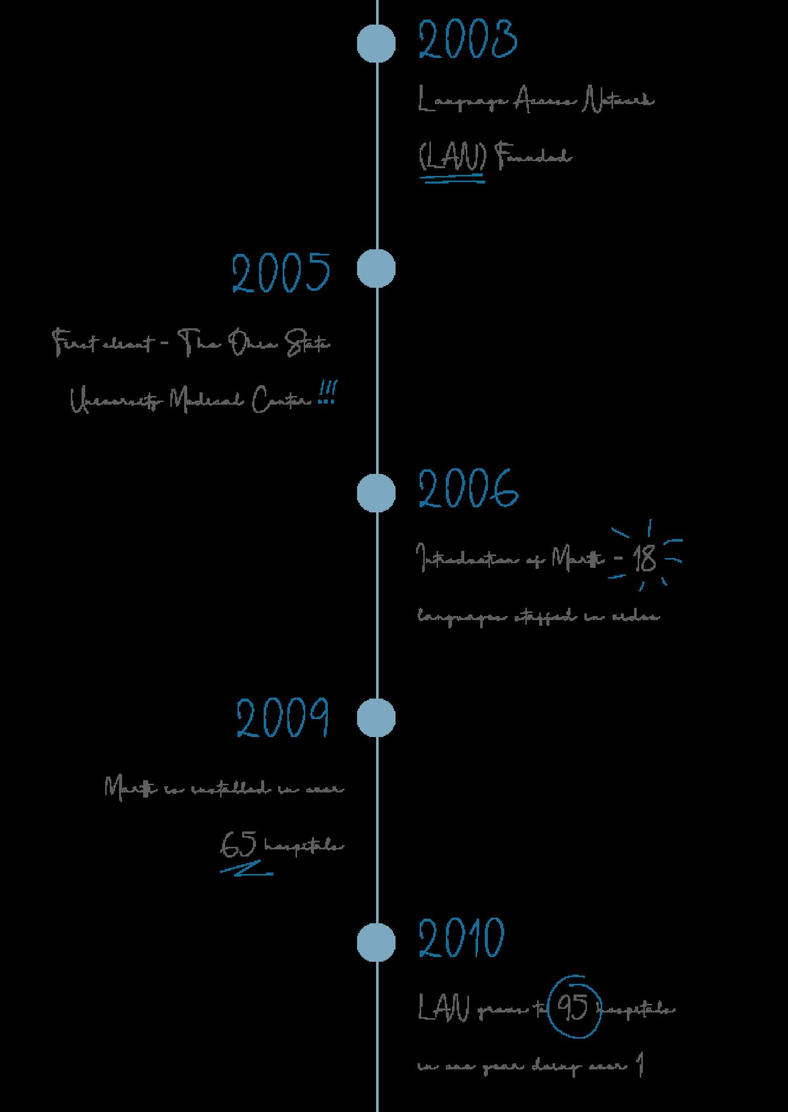 timeline of Cloudbreak