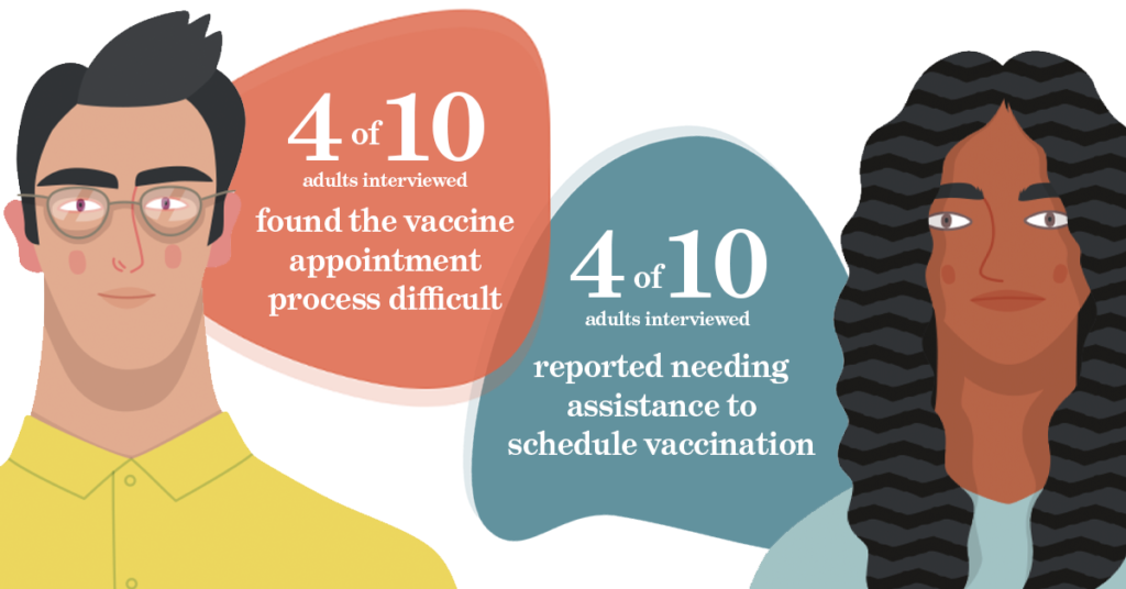 4 of 10 adults interviewed found the vaccine appointment process difficult. 4 of 10 adults interviewed reported needing assistance to schedule vaccination.