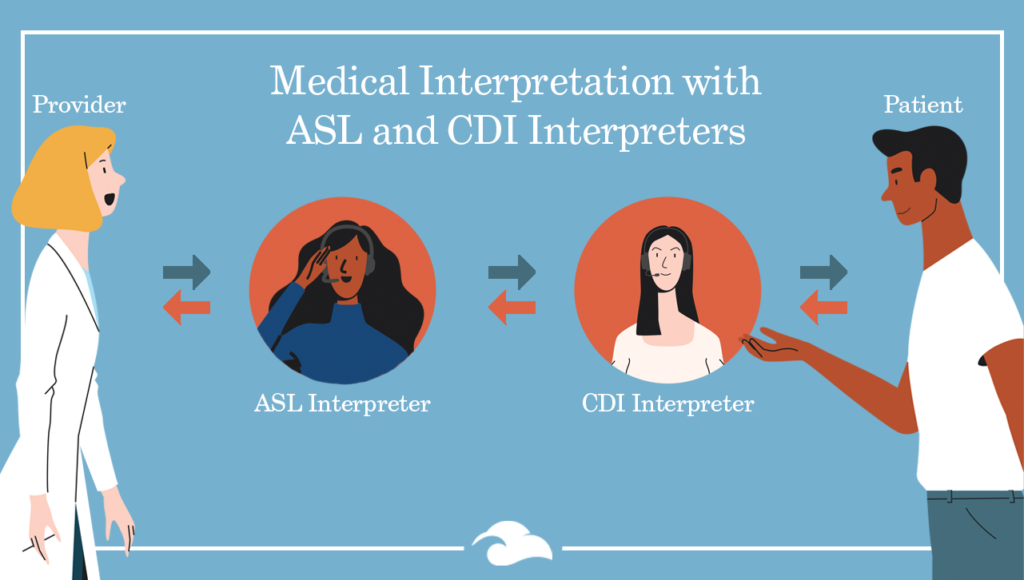 A graphic shows a provider and a patient having a discussion. Between them are an ASL interpreter and a CDI Interpreter. Information in spoken by the Provider, interpreted by the ASL Interpreter, then interpreted by the CDI Interpreter, for the Deaf or Hard of Hearing patient. The participants are illustrated as multiple genders and ethnicities. Interpretation is represented with differently colored arrows.