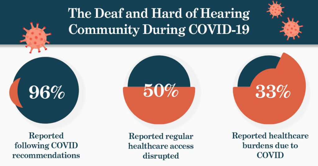 This graphic is titled The Deaf and Hard of Hearing Community During COVID-19 and shows three pie charts that display the following information. 96% of respondents reported following COVID recommendations. 50% of respondents reported regular healthcare access was disrupted. 33% of respondents reported healthcare burdens due to COVID.